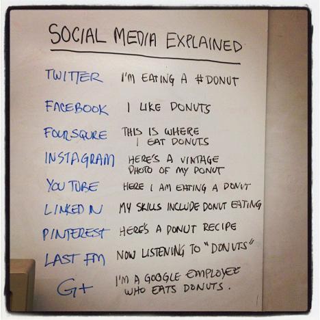 Social media förklarad..