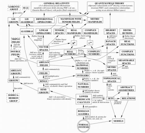 Math overview