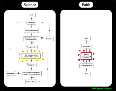 Skillnaden mellan vetenskap och tro