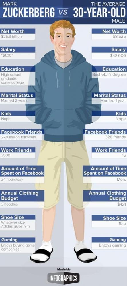 Mark Zuckerberg Vs. vanlig 30-åring