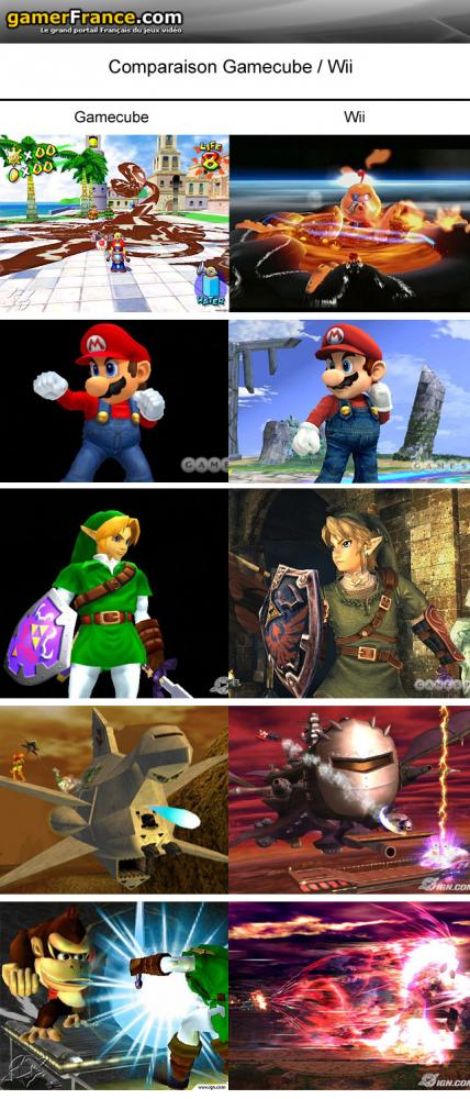 Jämförelse av GameCube och Wii